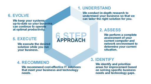 6-step-approach-large